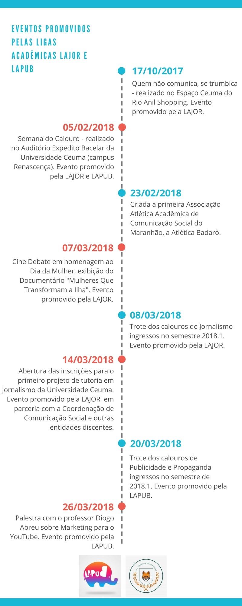 Eventos promovidos pelas ligas acadêmicas lajor e lapub (1)