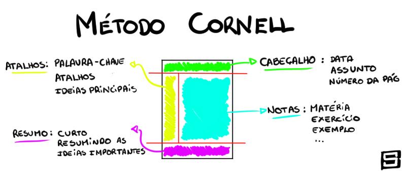 Metodo-cornell-2