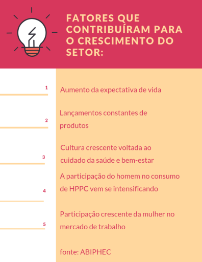 FATORES QUE CONTRIBUÍRAM PARA O CRESCIMENTO DO SETOR_